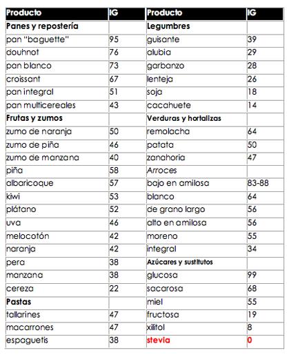frutas y verduras con alto indice glucemico
