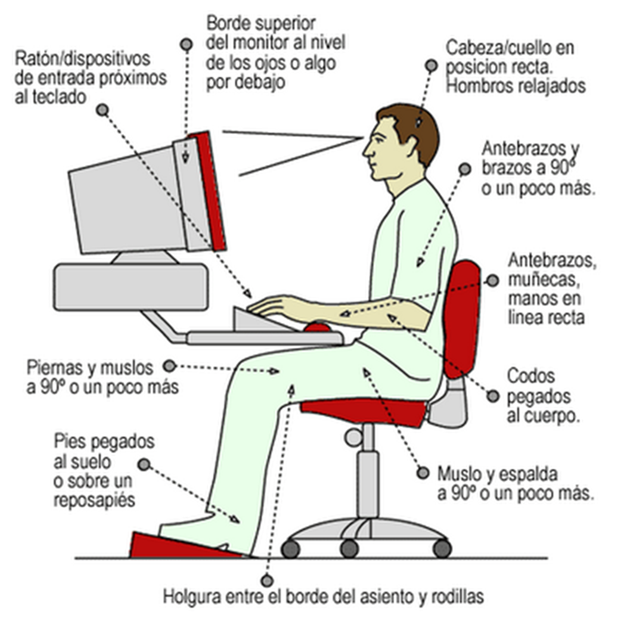 postura ordenador