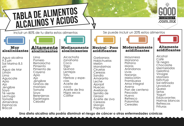 Alimentos cidos vs alimentos alcalinos - Tabla de alimentos alcalinos y acidos ...
